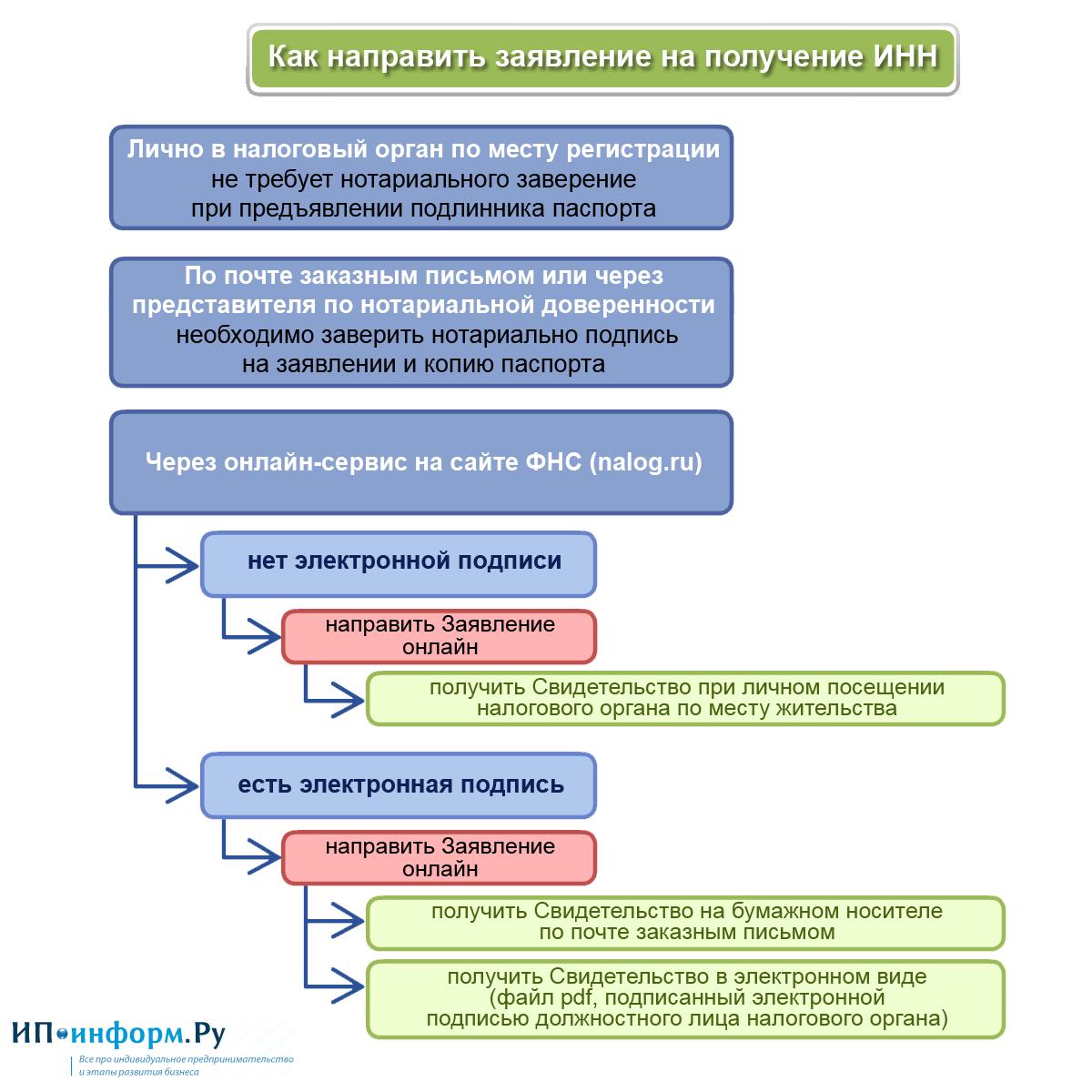 Как получить ИНН - схема