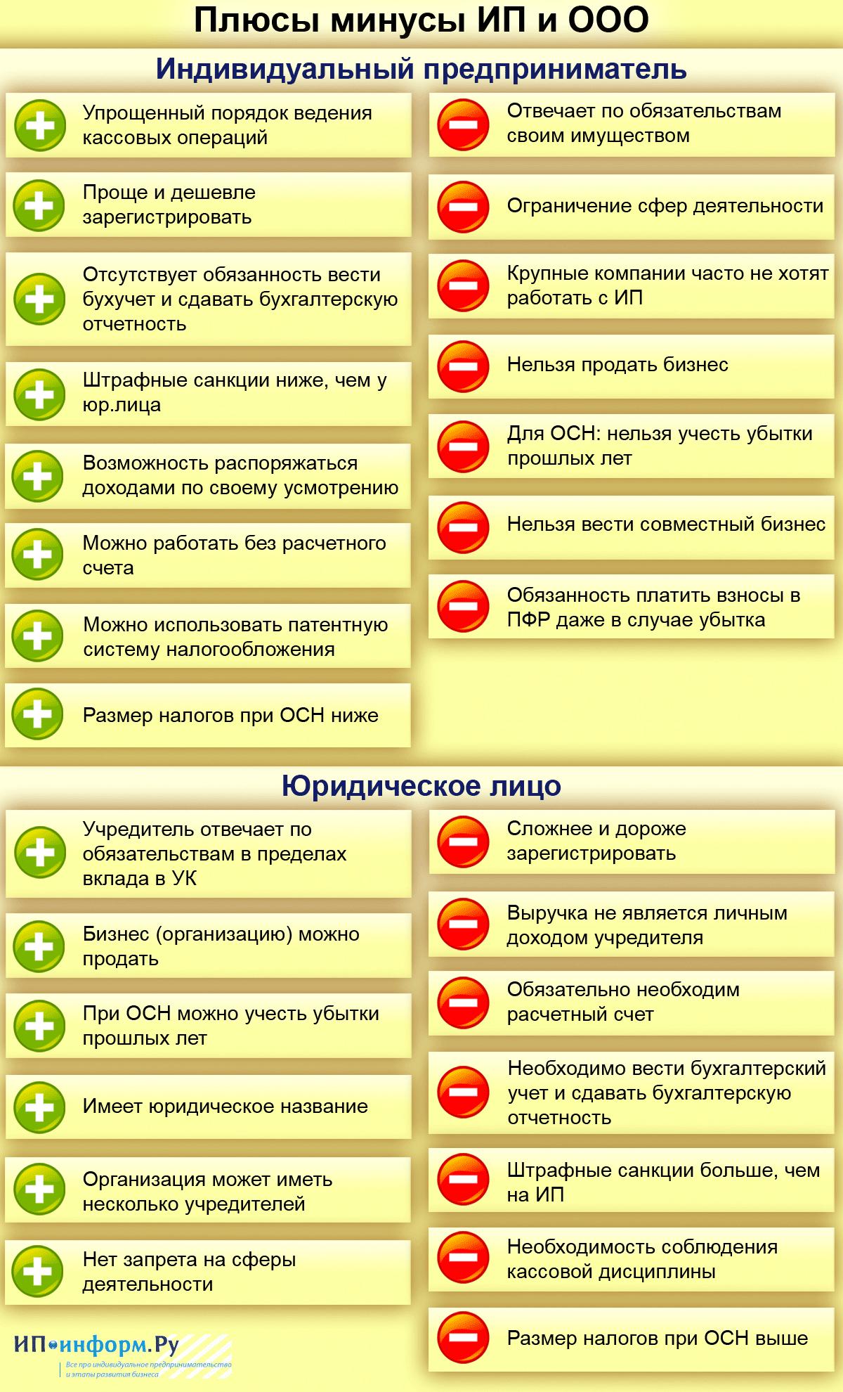 Плюсы минусы ИП и ООО