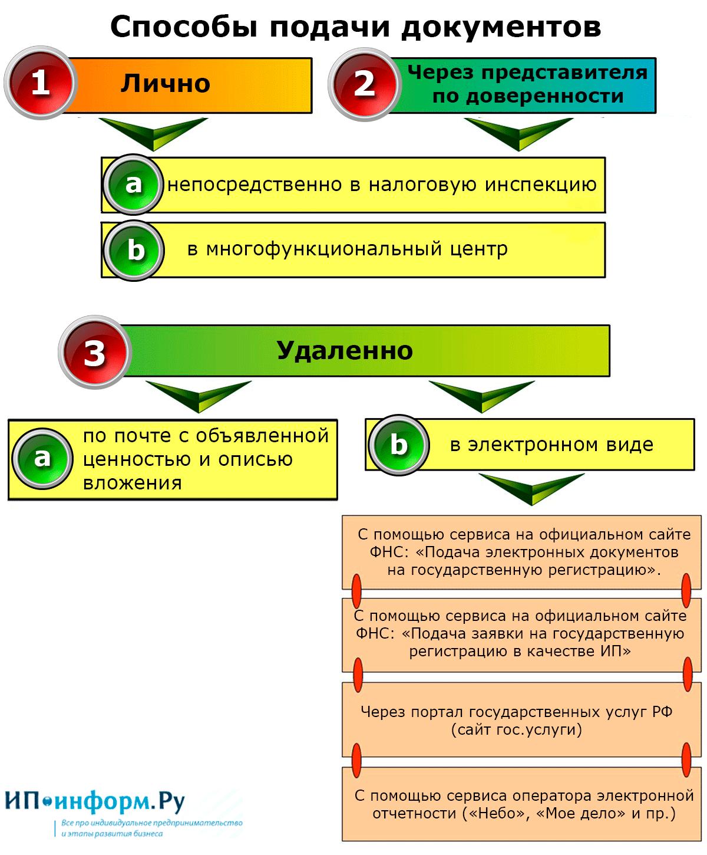 Способы подачи документов на регистрацию