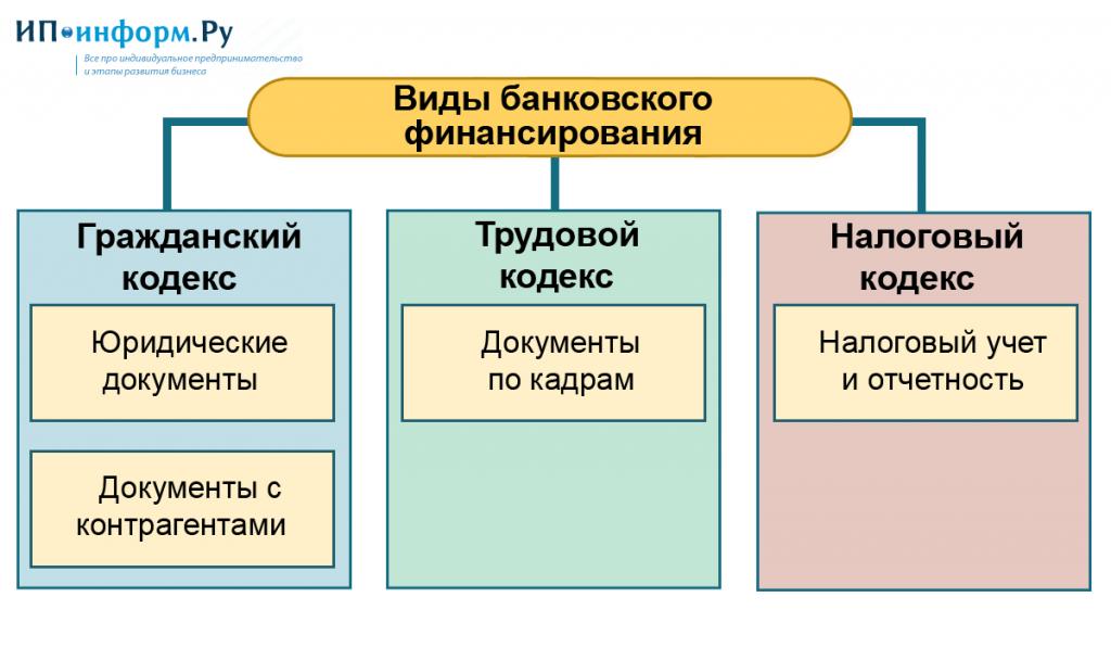 Виды документов ИП