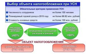 Выбор объекта налогообложения УСН со схемой