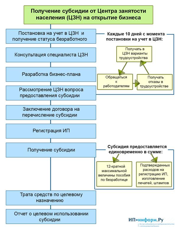 Бизнес-план для ип в беларуси образец