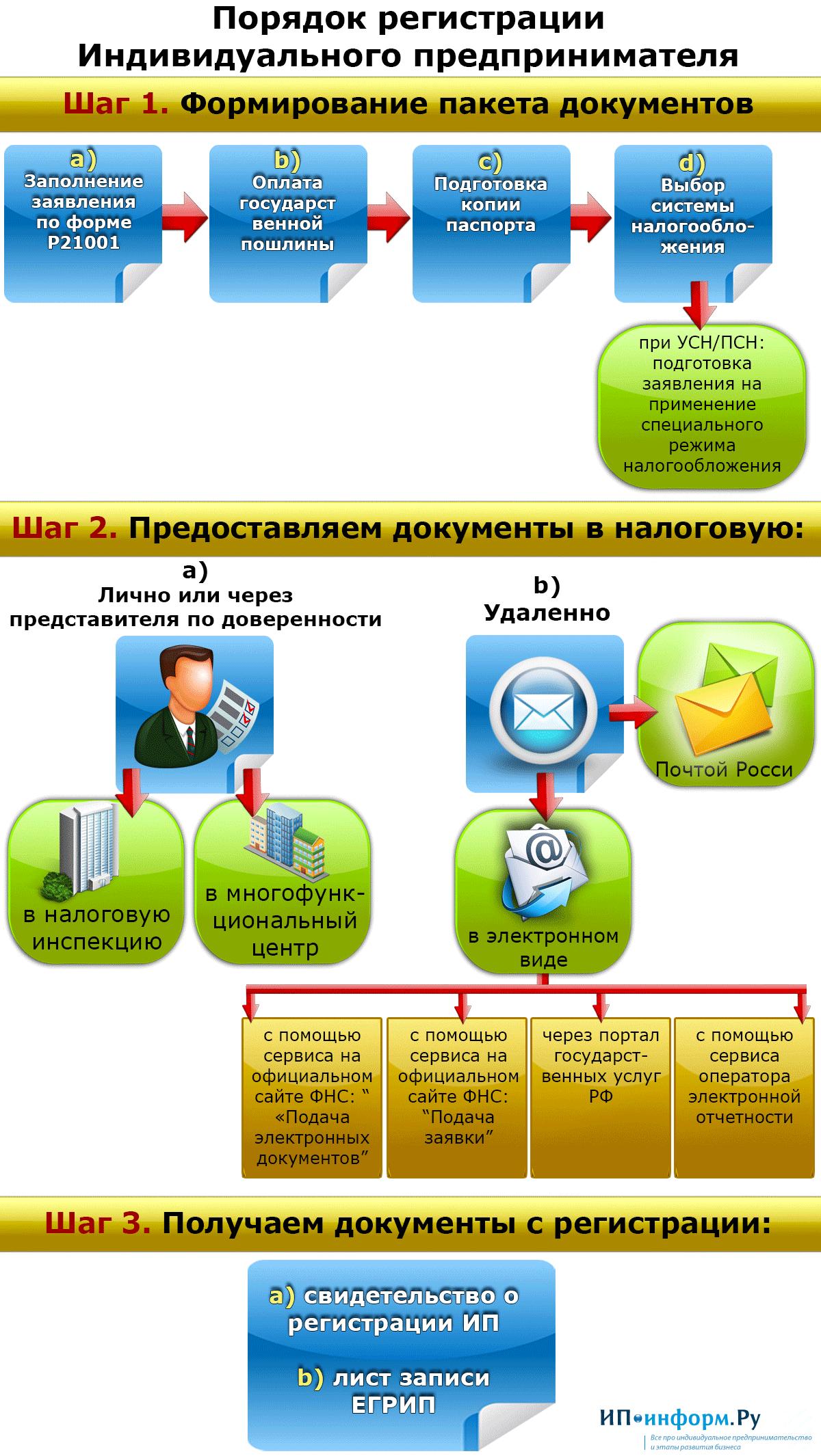 Порядок создания юридических лиц схема