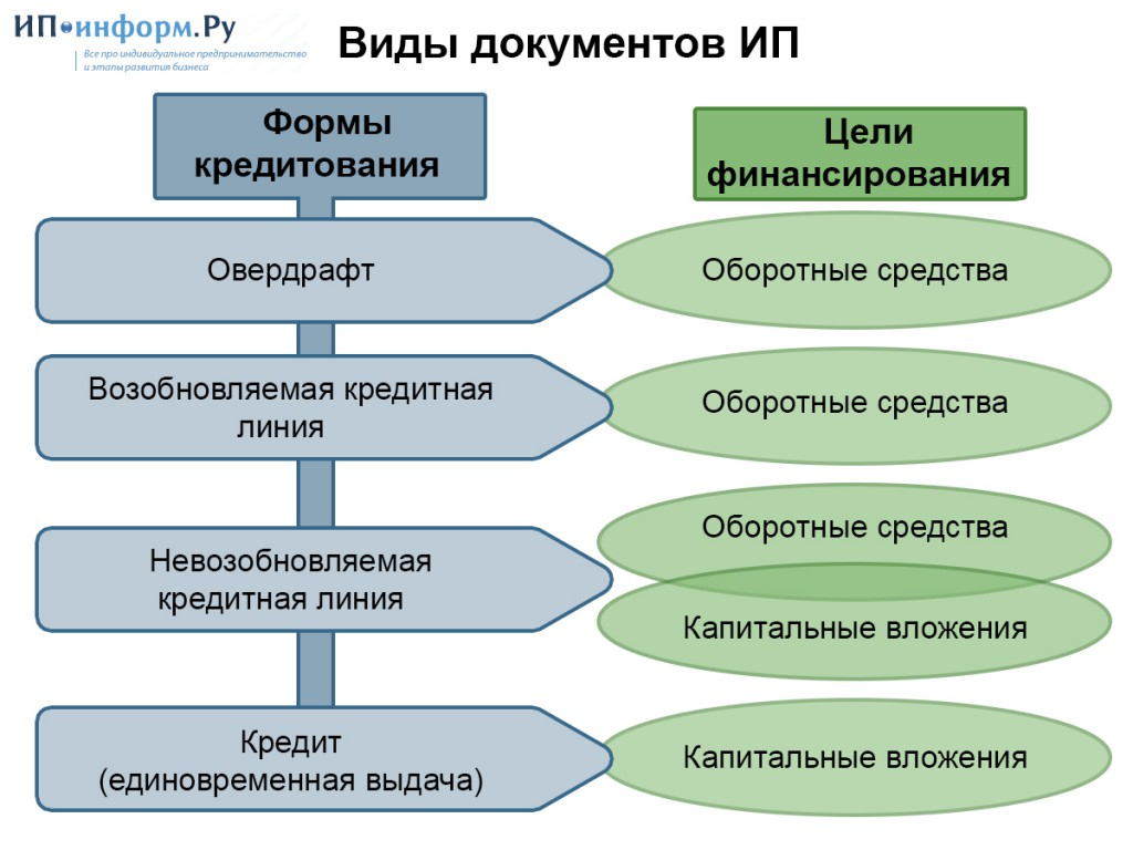 Виды банковского финансирования