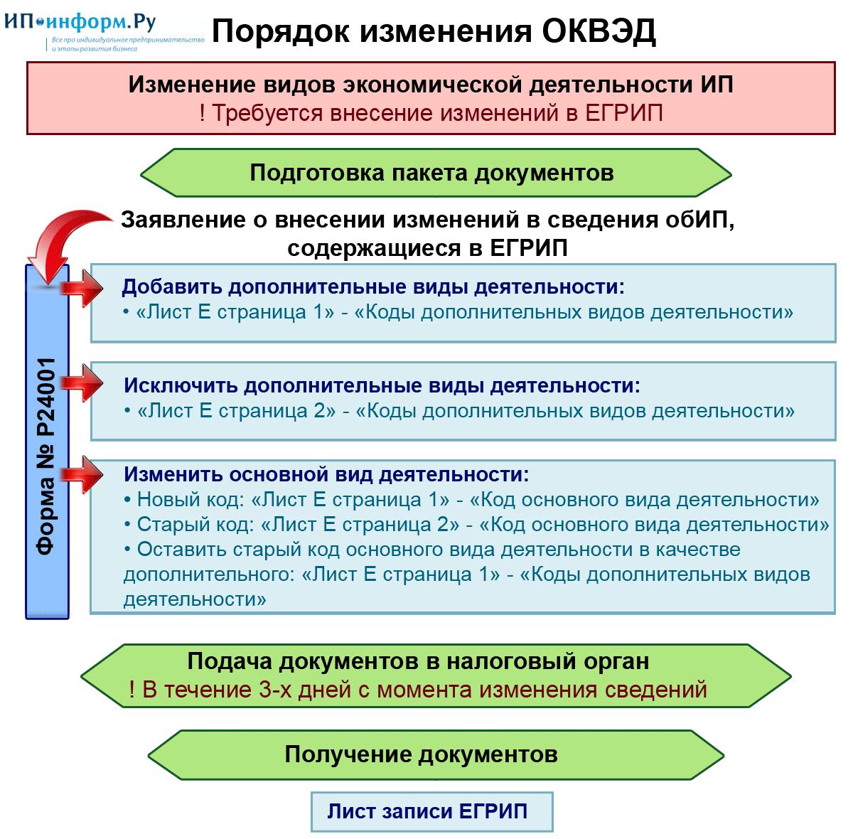 выбор вид деятельности при регистрации ип