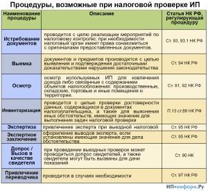 Процедуры, возможные при налоговой проверке ИП