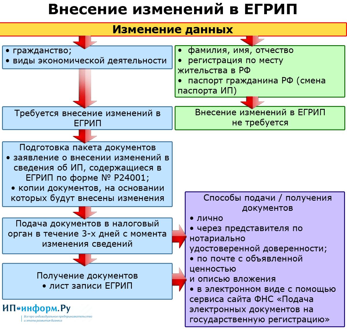 изменения регистрация ип