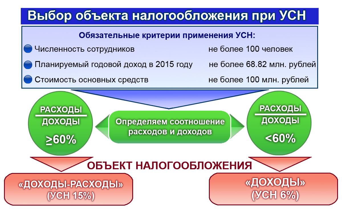 Упрощенная схема налогообложения